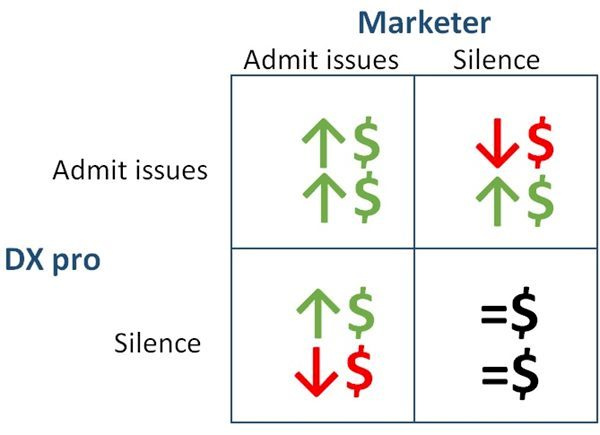 admit issues, silence graph