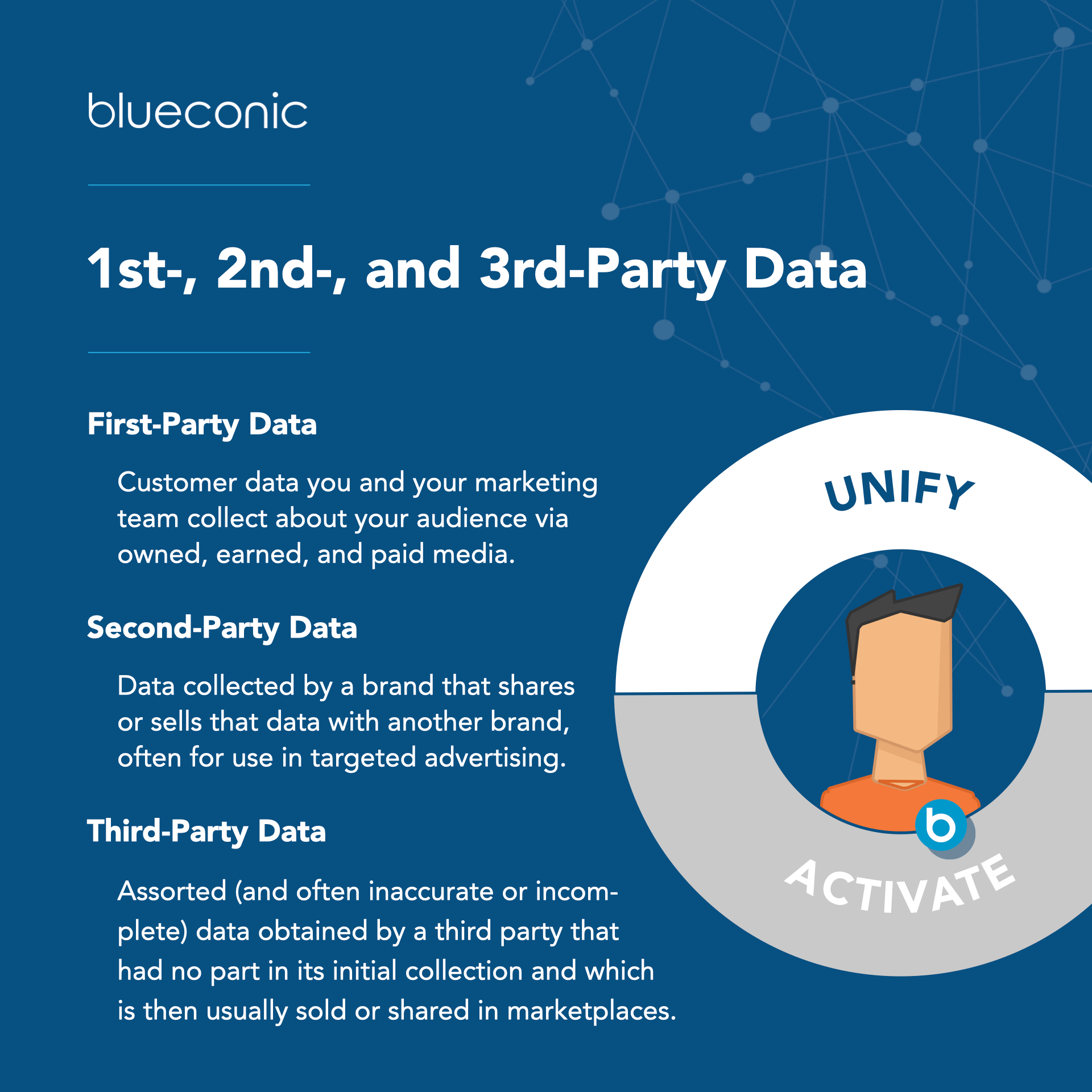 1st 2nd and 3rd party data