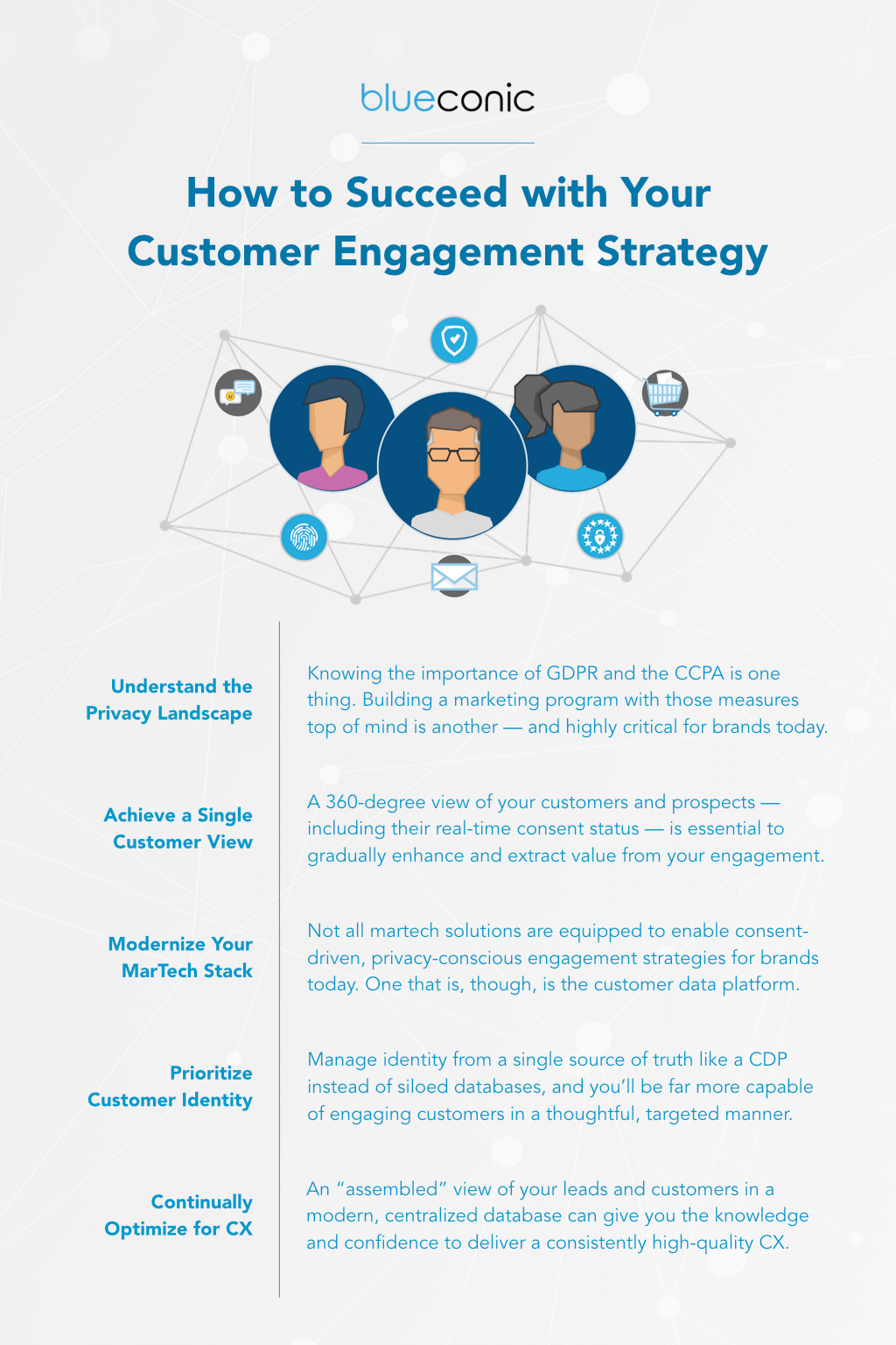 customer engagement strategy