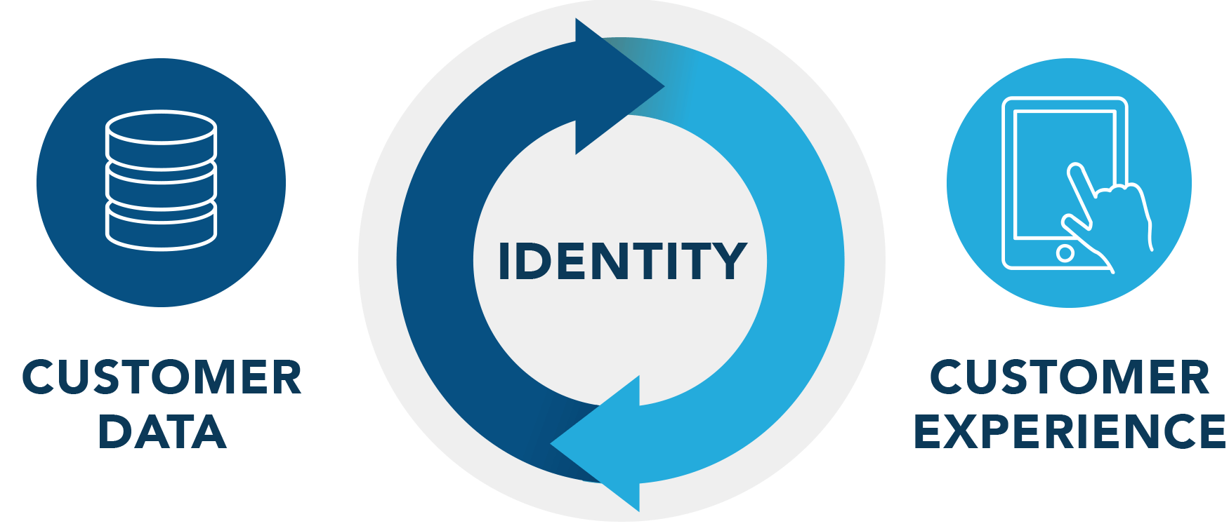 Customer Identity Core