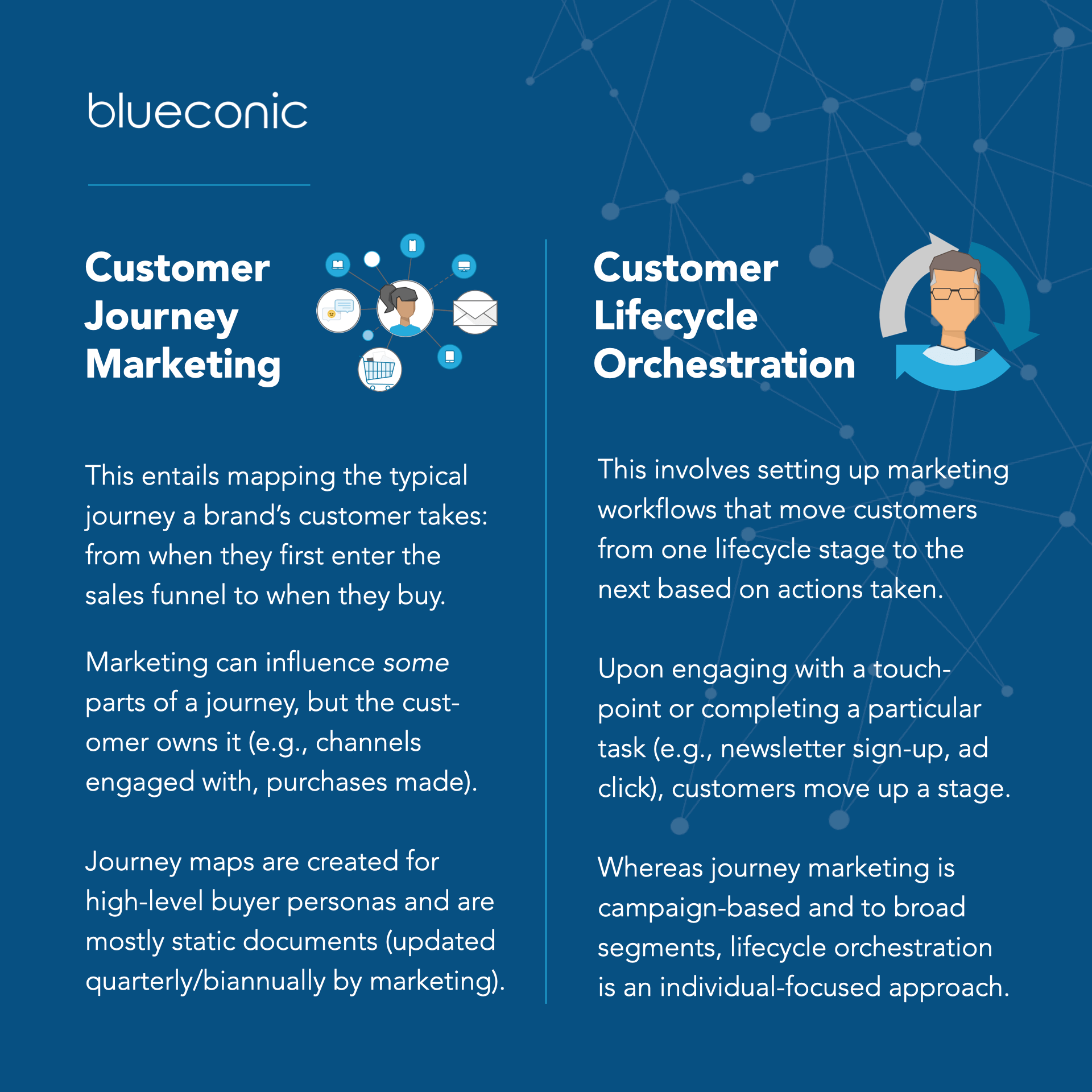 customer journey marketing