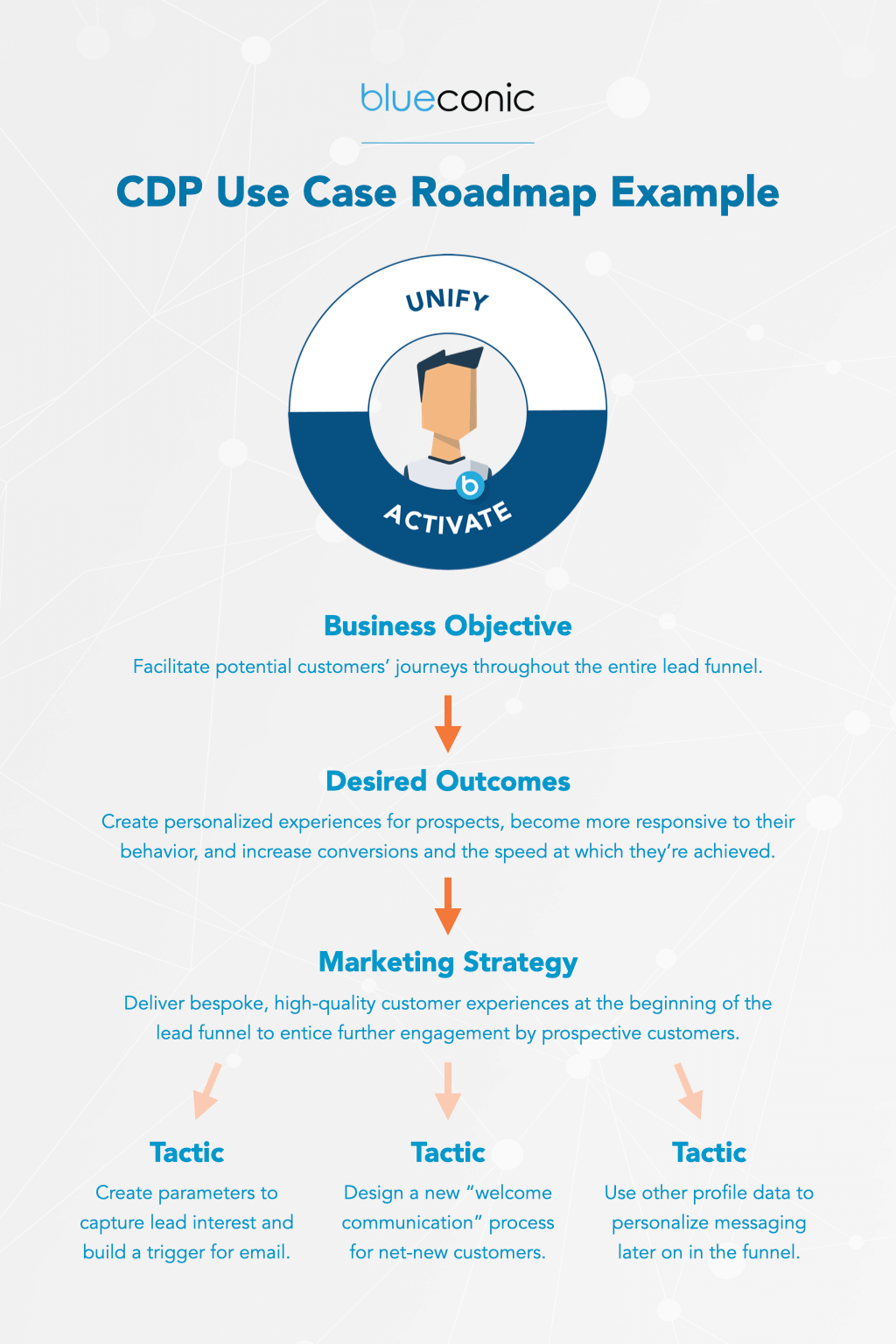 cdp use cases